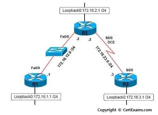 Network Simulator Lab:Configuring MPLS Using EIGRP