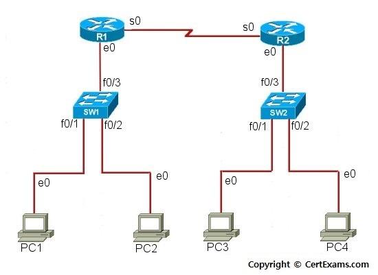 networking work scenario